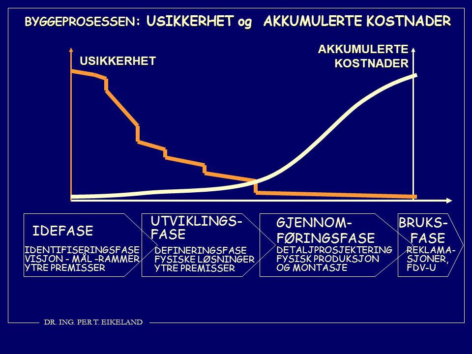 BRUKS- FASE GJENNOM-FØRINGSFASE UTVIKLINGS-FASE IDEFASE