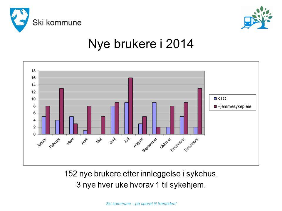 Nye brukere i 2014 152 nye brukere etter innleggelse i sykehus.