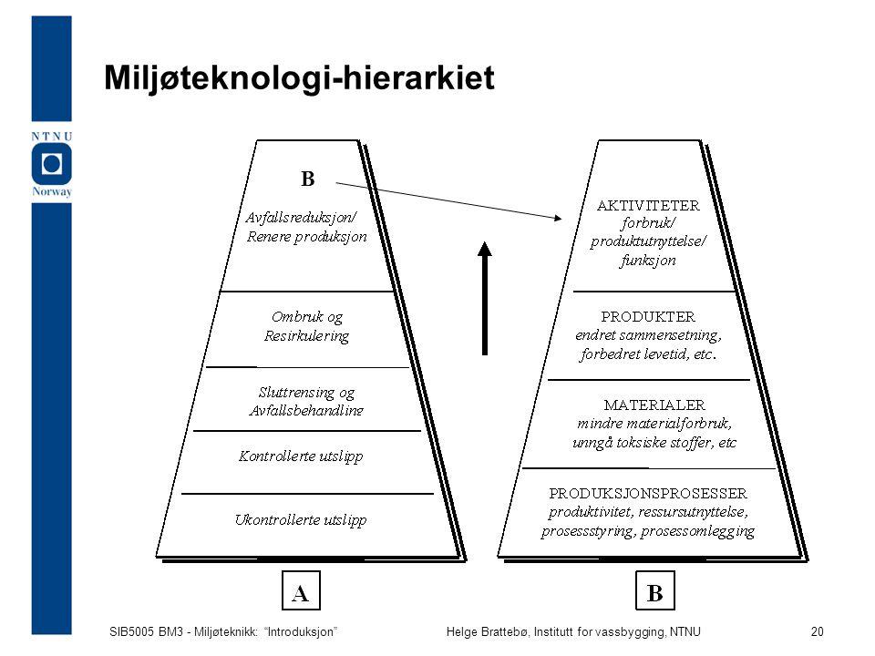 Miljøteknologi-hierarkiet