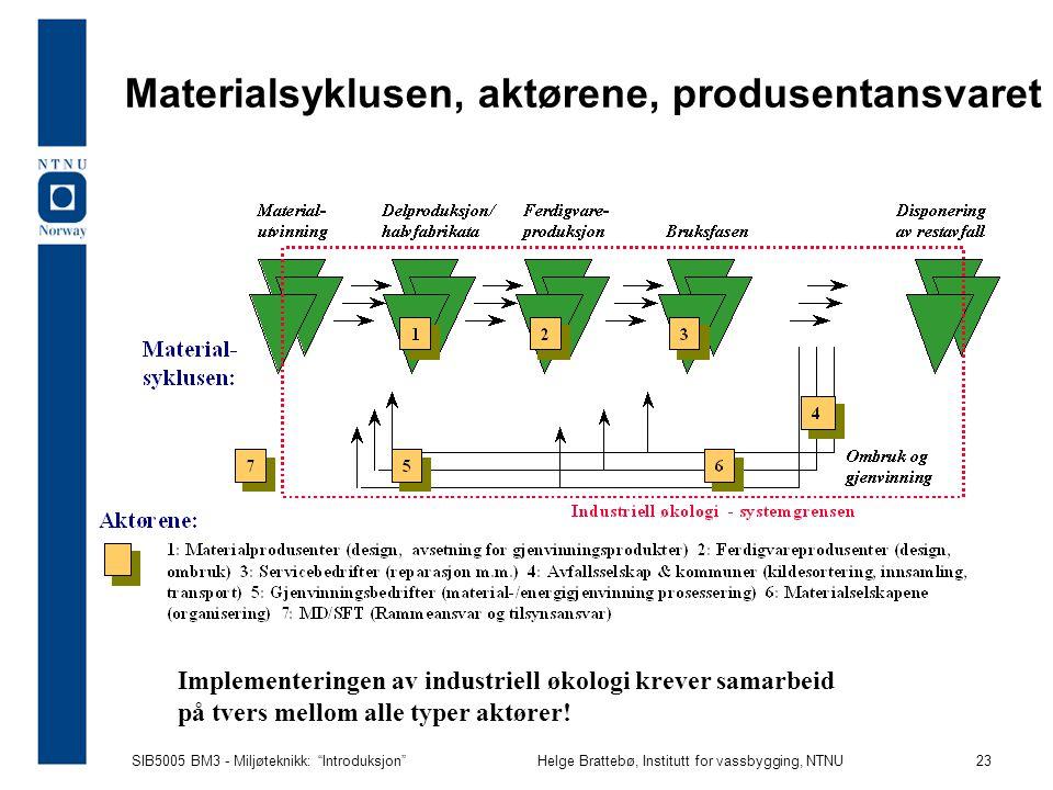 Materialsyklusen, aktørene, produsentansvaret