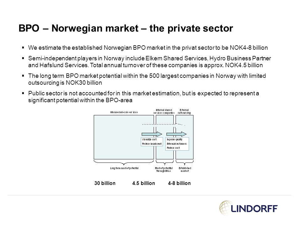 BPO – Norwegian market – the private sector
