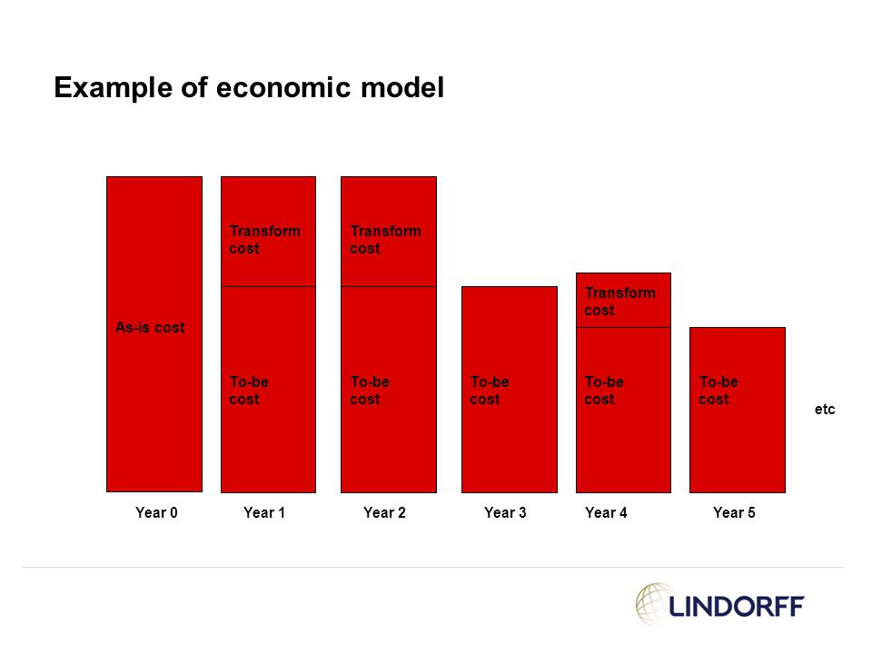 Example of economic model