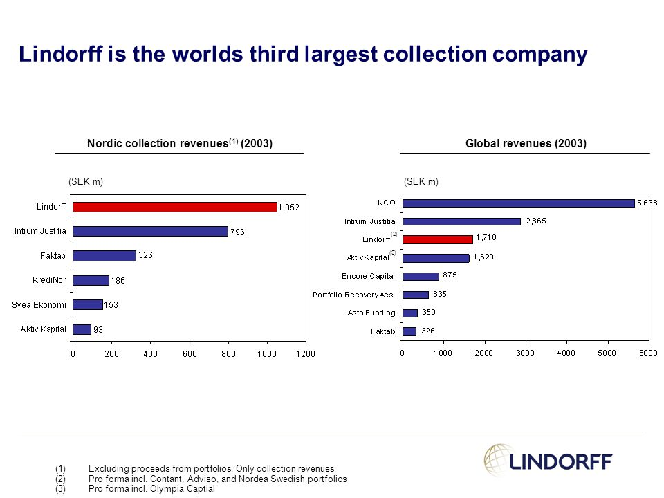 Lindorff is the worlds third largest collection company