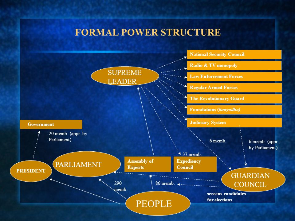 FORMAL POWER STRUCTURE