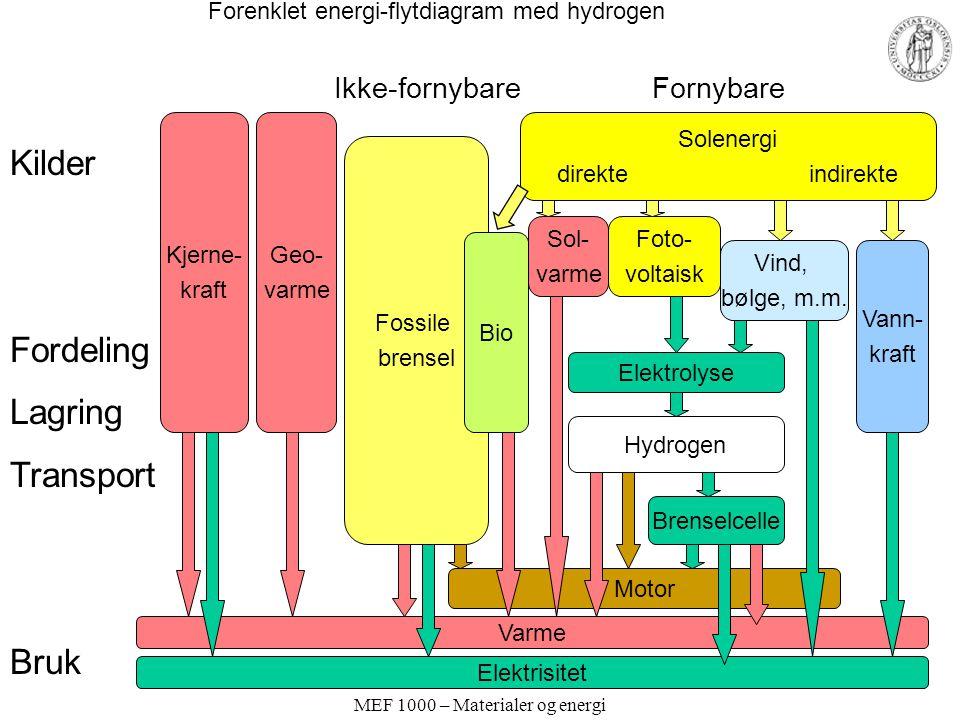 Forenklet energi-flytdiagram med hydrogen