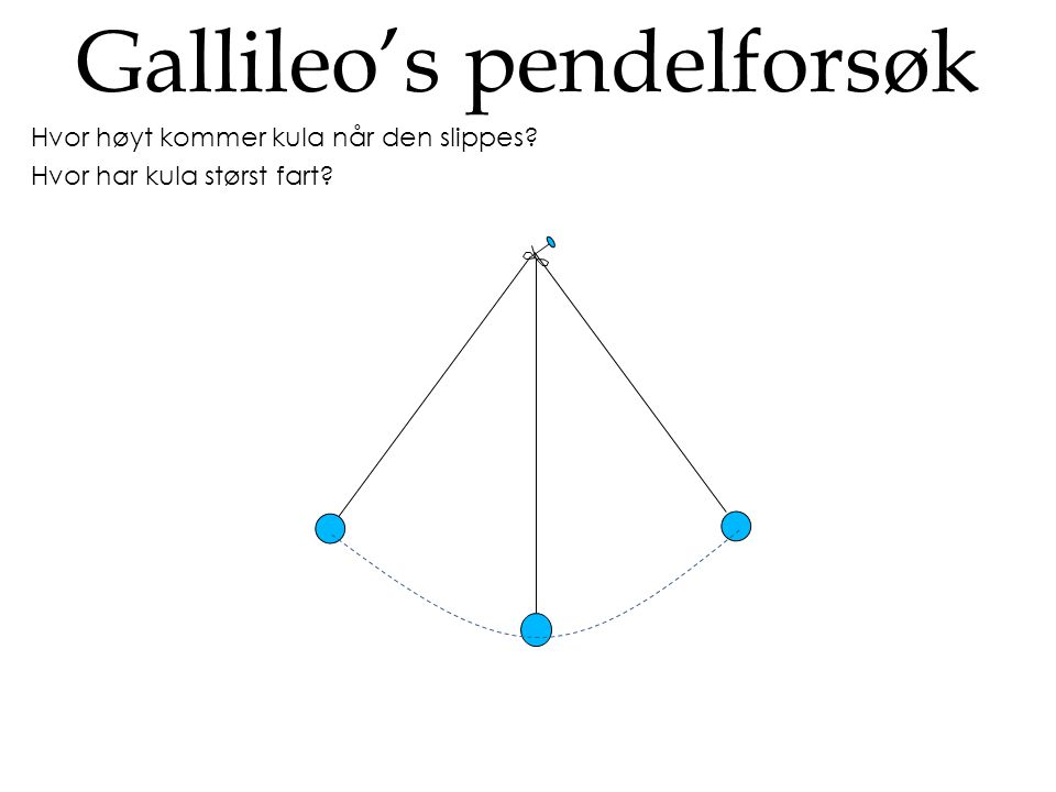 Gallileo's pendelforsøk