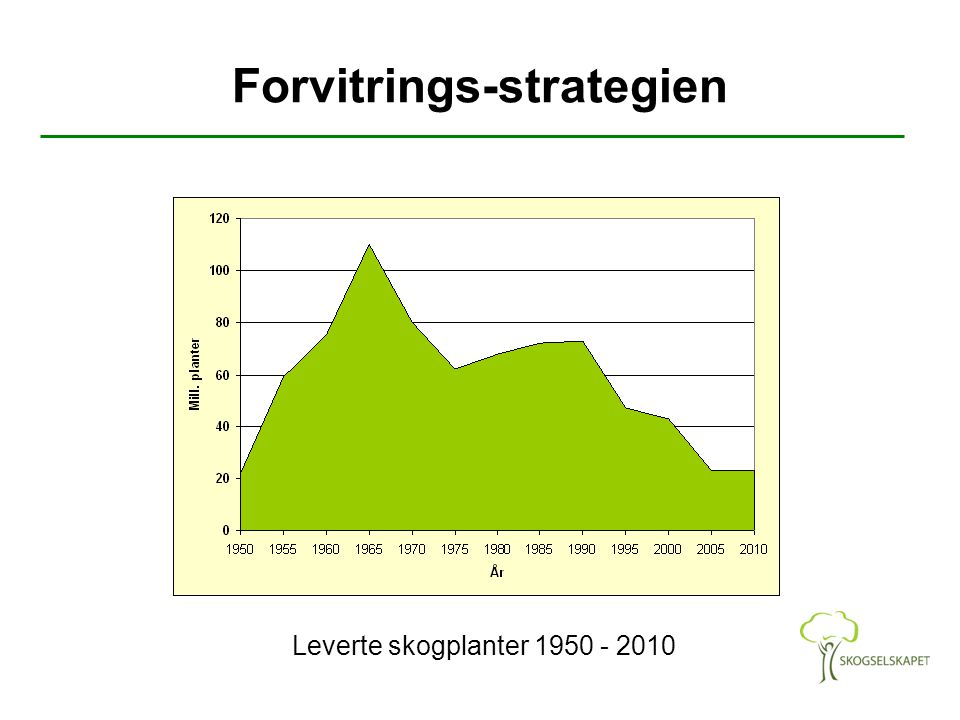 Forvitrings-strategien