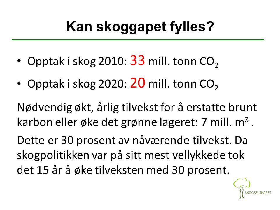 Kan skoggapet fylles Opptak i skog 2010: 33 mill. tonn CO2