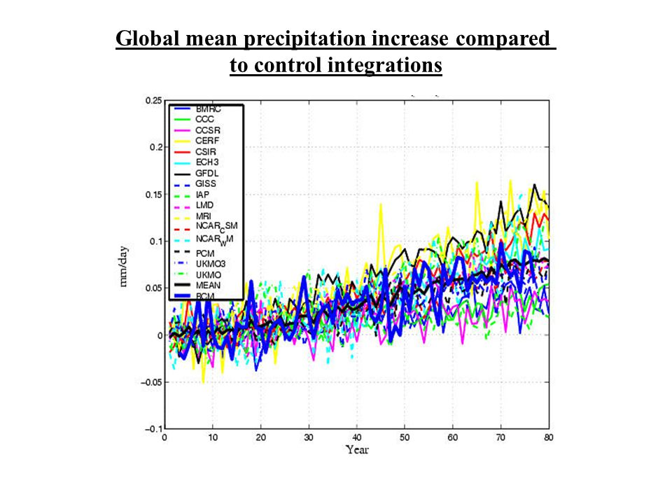 Global mean precipitation increase compared to control integrations