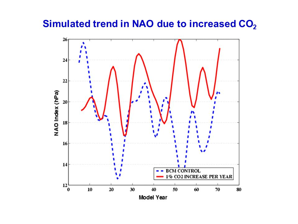 Simulated trend in NAO due to increased CO2