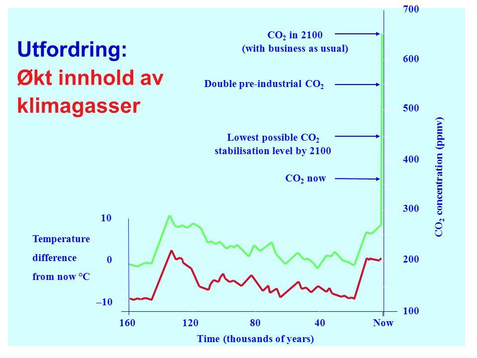 Utfordring: Økt innhold av klimagasser
