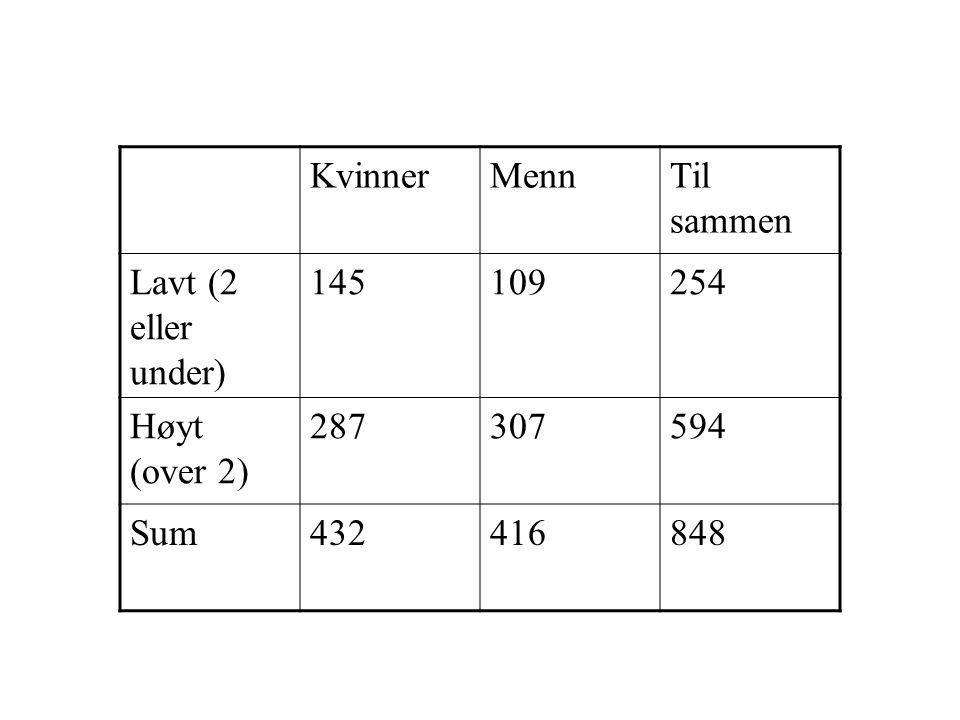 Kvinner Menn Til sammen Lavt (2 eller under) 145 109 254 Høyt (over 2) 287 307 594 Sum 432 416 848