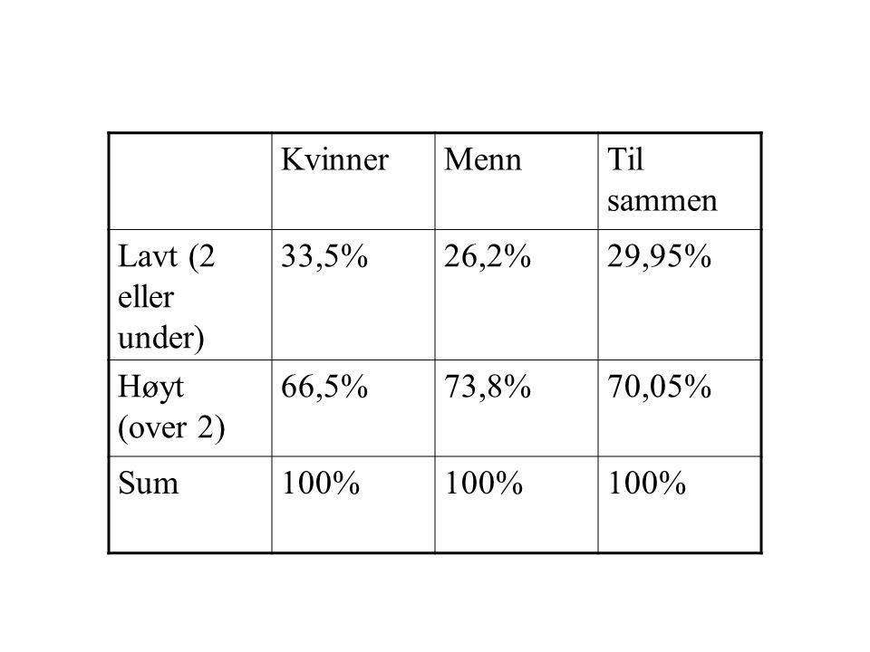 Kvinner Menn. Til sammen. Lavt (2 eller under) 33,5% 26,2% 29,95% Høyt (over 2) 66,5% 73,8%