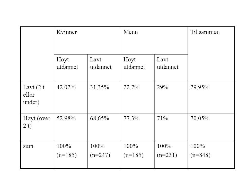 Kvinner Menn. Til sammen. Høyt utdannet. Lavt utdannet. Lavt (2 t eller under) 42,02% 31,35% 22,7%