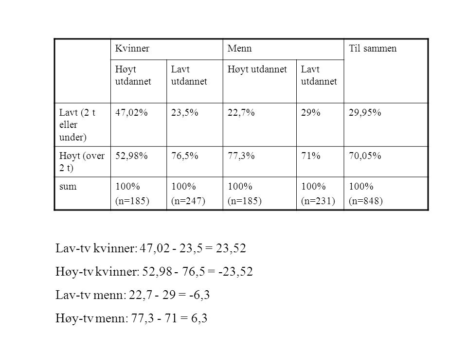 Kvinner Menn. Til sammen. Høyt utdannet. Lavt utdannet. Lavt (2 t eller under) 47,02% 23,5% 22,7%
