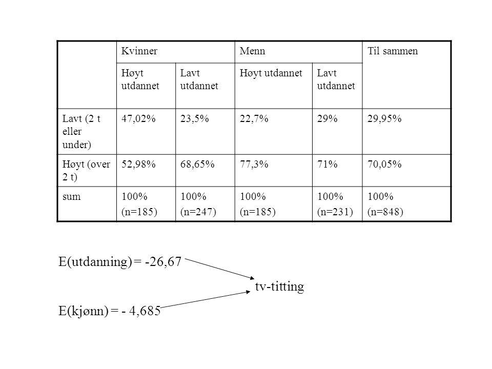 E(utdanning) = -26,67 tv-titting E(kjønn) = - 4,685 Kvinner Menn
