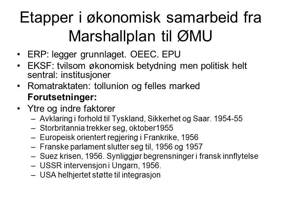 Etapper i økonomisk samarbeid fra Marshallplan til ØMU