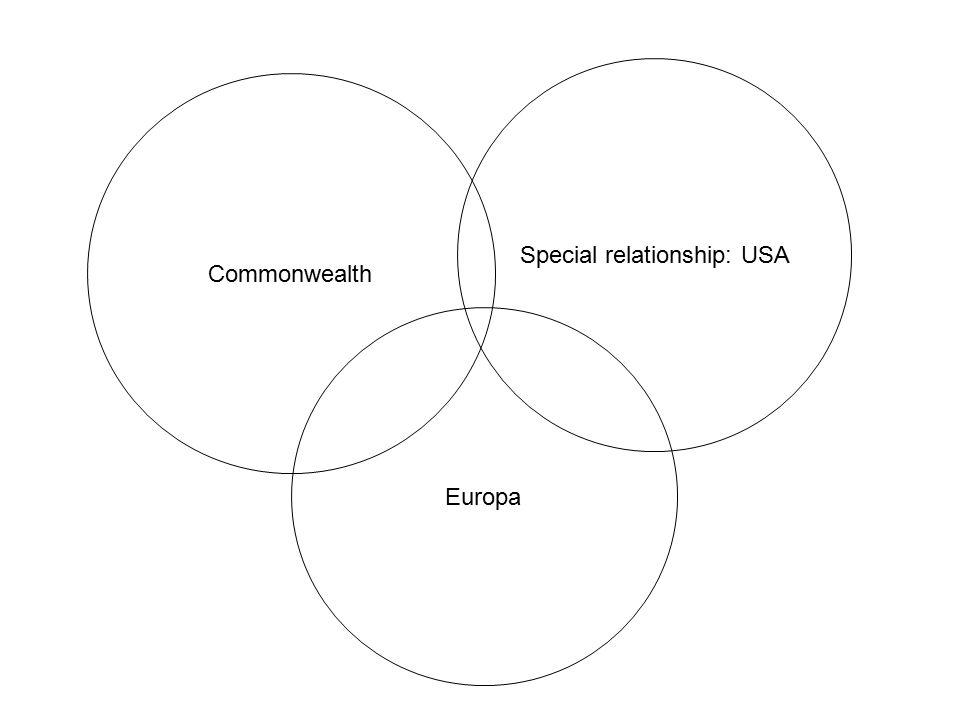 Special relationship: USA