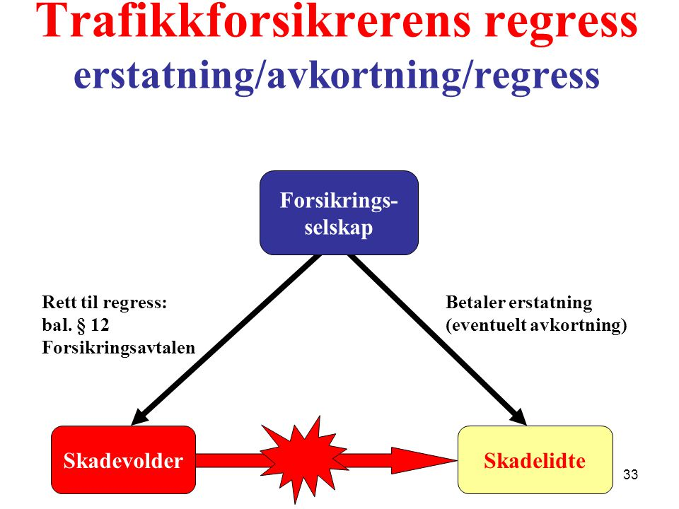 Trafikkforsikrerens regress erstatning/avkortning/regress