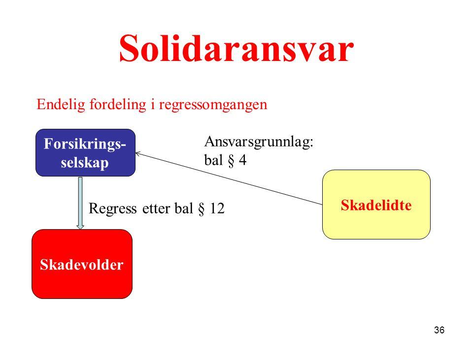 Solidaransvar Endelig fordeling i regressomgangen Forsikrings-