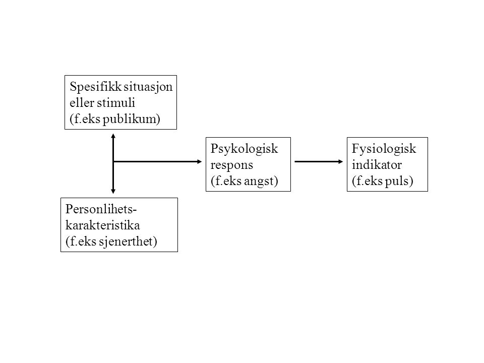 Spesifikk situasjon eller stimuli. (f.eks publikum) Psykologisk respons. (f.eks angst) Fysiologisk indikator.