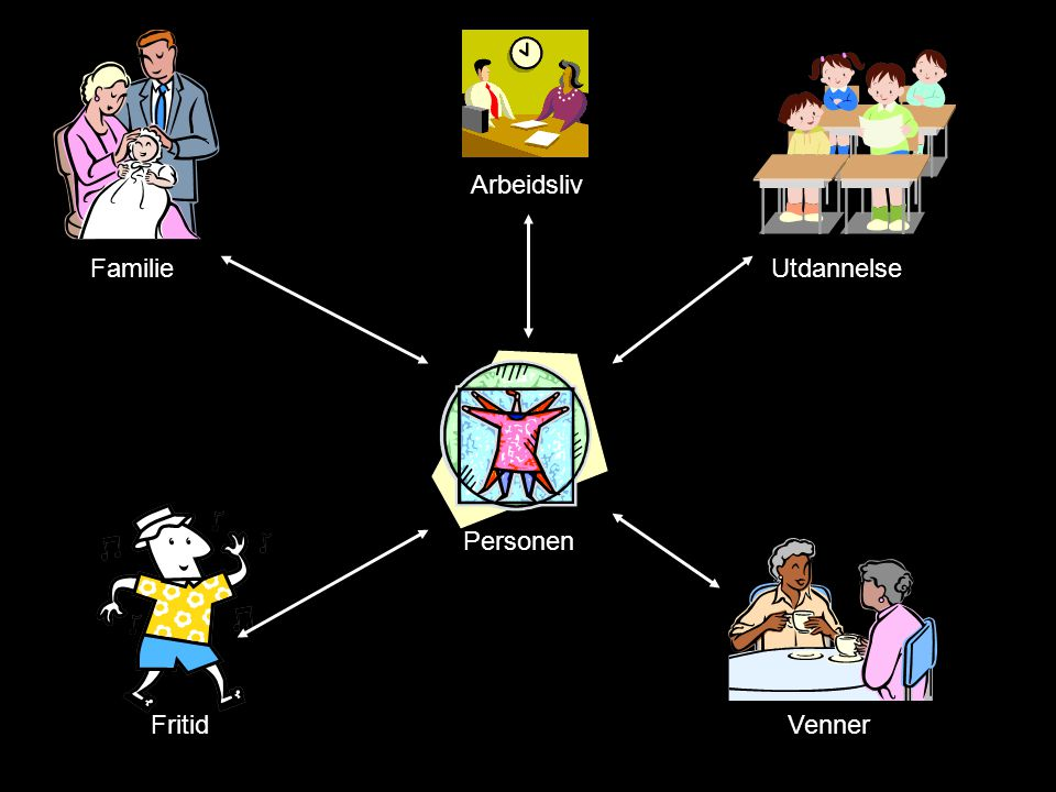 Arbeidsliv Familie Utdannelse Personen Fritid Venner