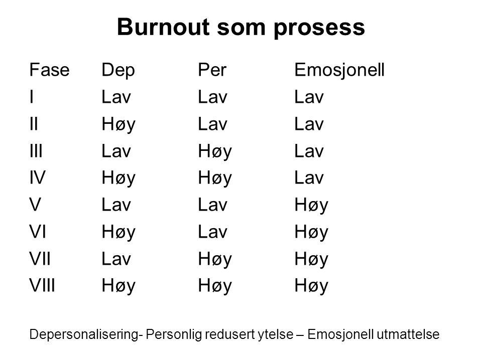 Burnout som prosess Fase Dep Per Emosjonell I Lav Lav Lav