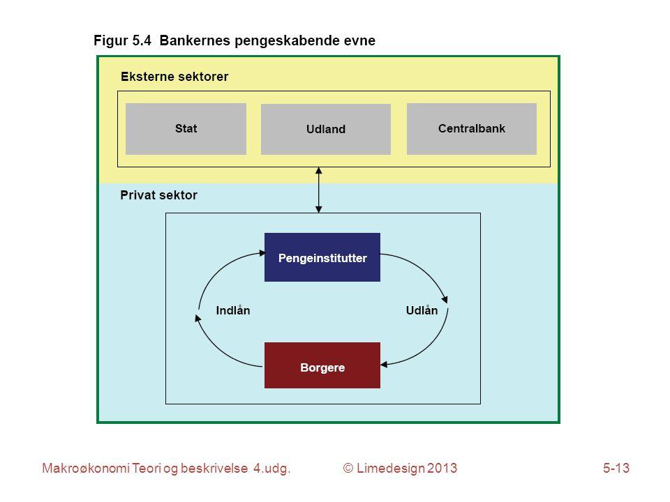 Makroøkonomi Teori og beskrivelse 4.udg. © Limedesign 2013