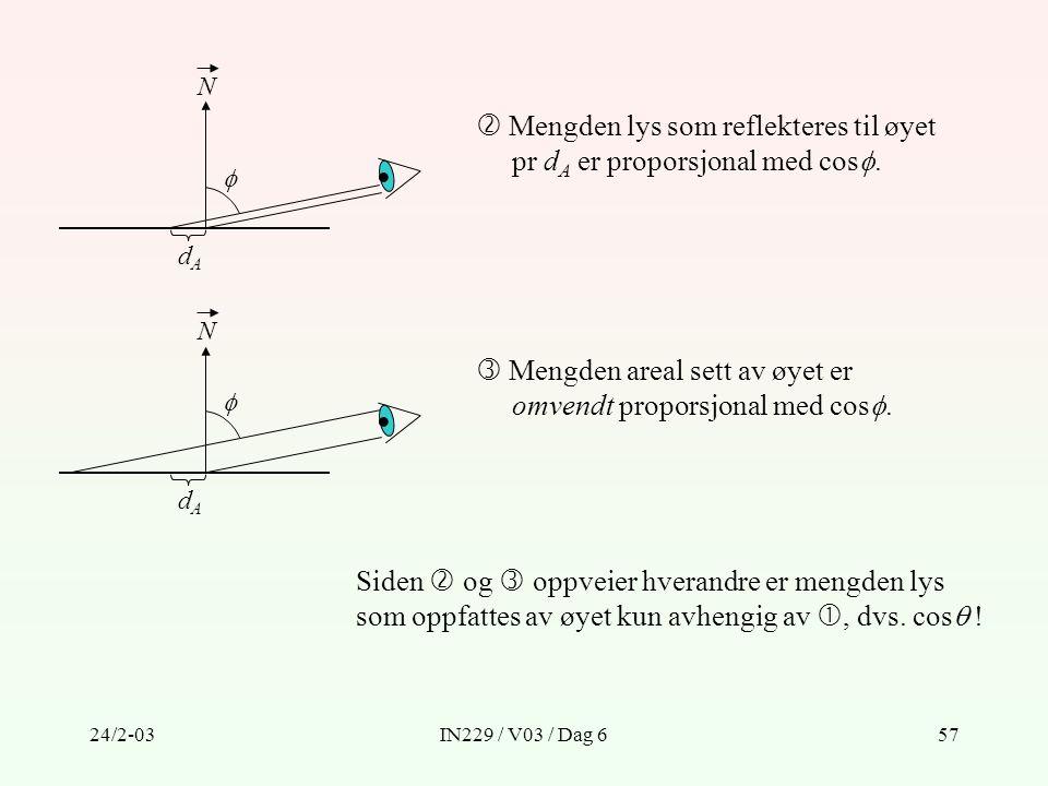  Mengden lys som reflekteres til øyet pr dA er proporsjonal med cos.
