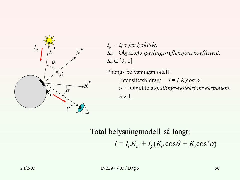 Total belysningmodell så langt: I = IaKa + Ip(Kd cos + Kscosn)