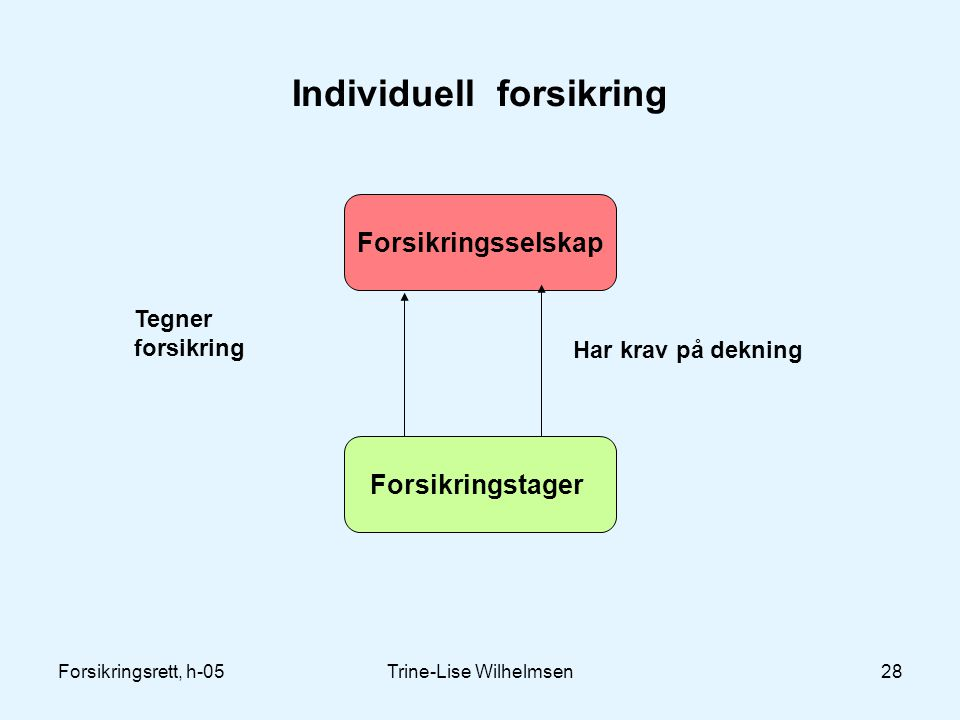 Individuell forsikring