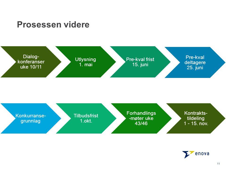 Prosessen videre Dialog-konferanser uke 10/11 Utlysning 1. mai