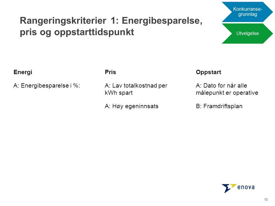 Rangeringskriterier 1: Energibesparelse, pris og oppstarttidspunkt