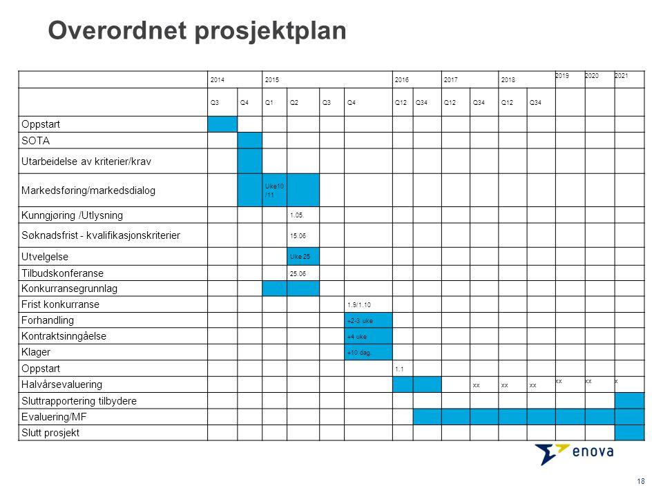 Overordnet prosjektplan