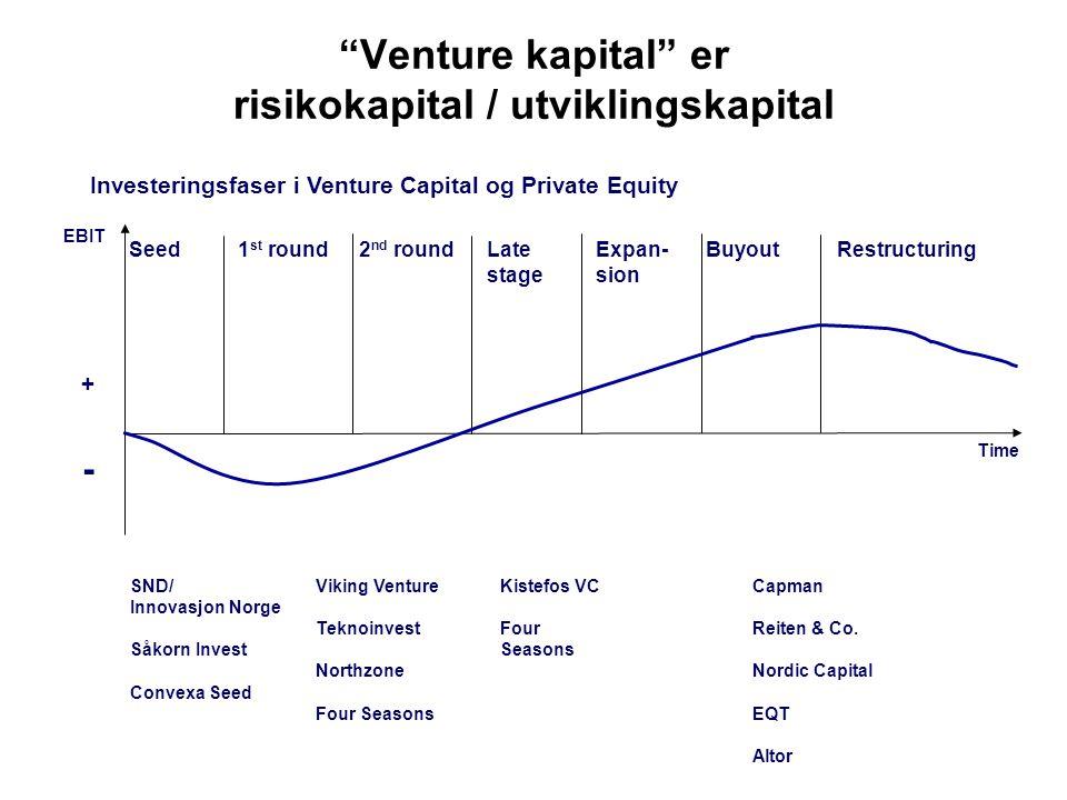 Venture kapital er risikokapital / utviklingskapital