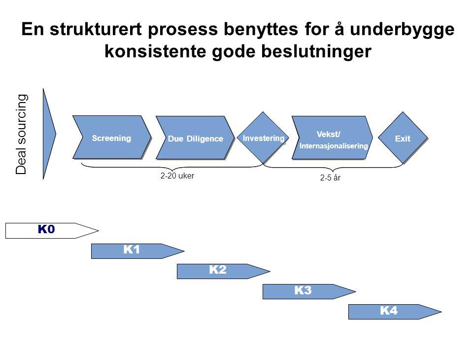 En strukturert prosess benyttes for å underbygge konsistente gode beslutninger