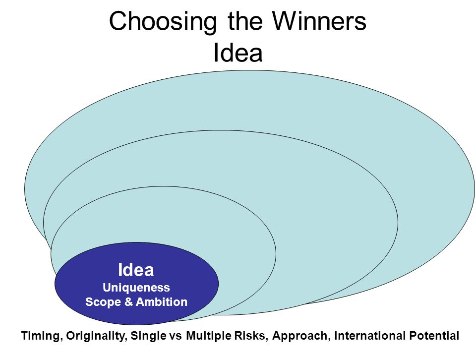 Choosing the Winners Idea