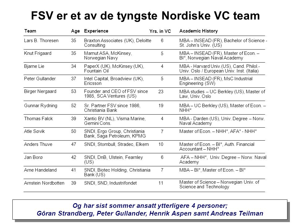 FSV er et av de tyngste Nordiske VC team