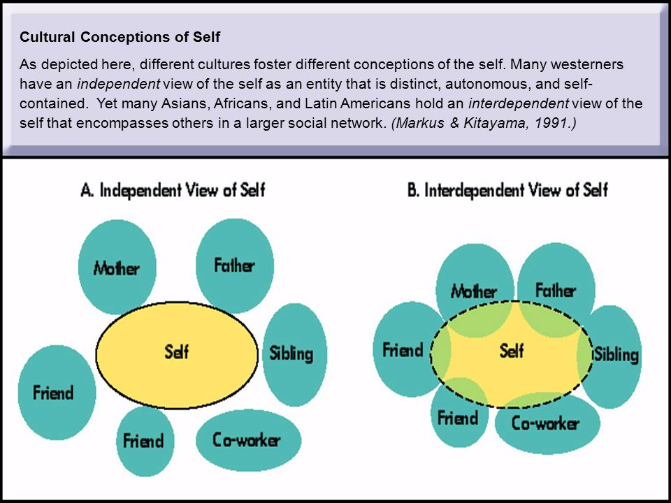 Cultural Conceptions of Self