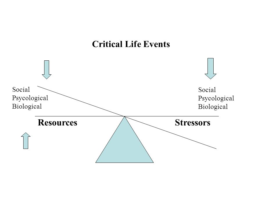 Critical Life Events Resources Stressors Social Social Psycological