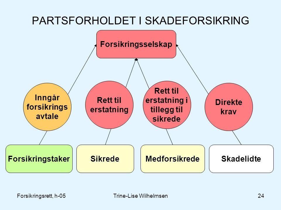 PARTSFORHOLDET I SKADEFORSIKRING