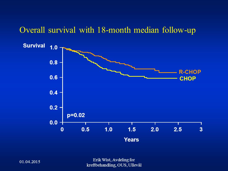 Overall survival with 18-month median follow-up