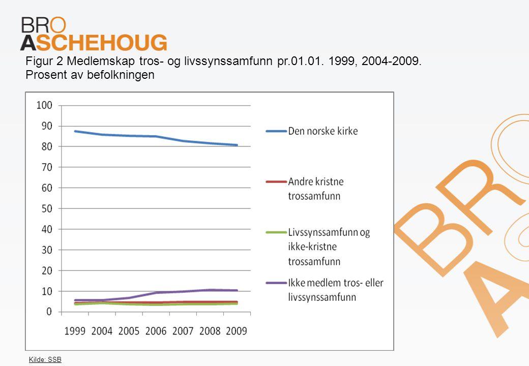 Figur 2 Medlemskap tros- og livssynssamfunn pr.01.01. 1999, 2004-2009.