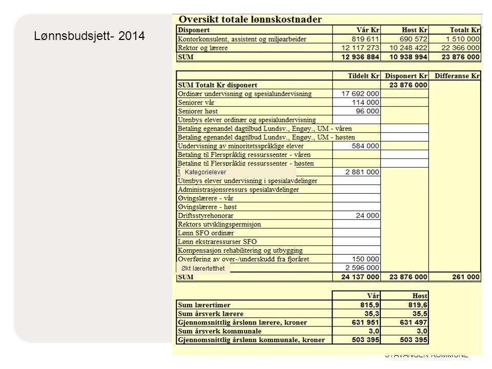 10.04.2017 Lønnsbudsjett- 2014 Kategorielever Økt lærertetthet