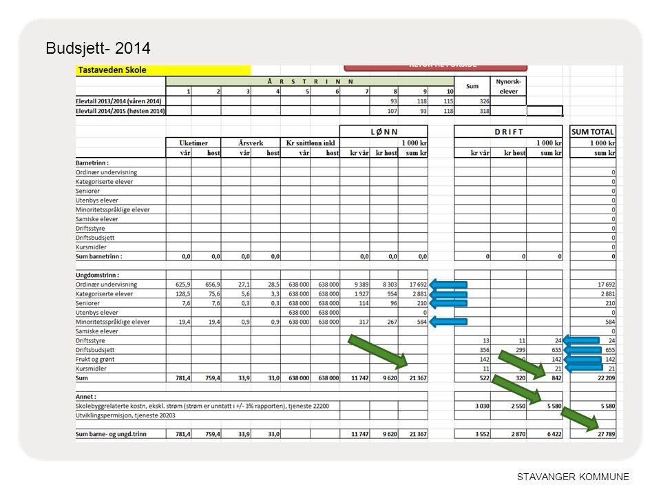 Budsjett- 2014 10.04.2017 Lønn Ordinær tildeling med tillegg Drift
