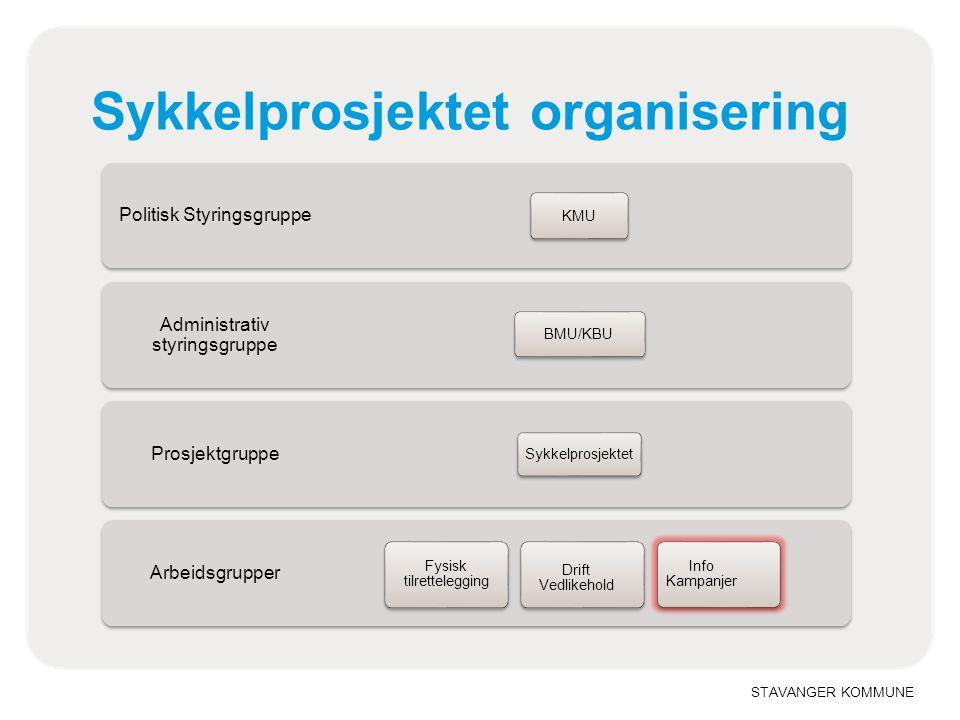 Sykkelprosjektet organisering
