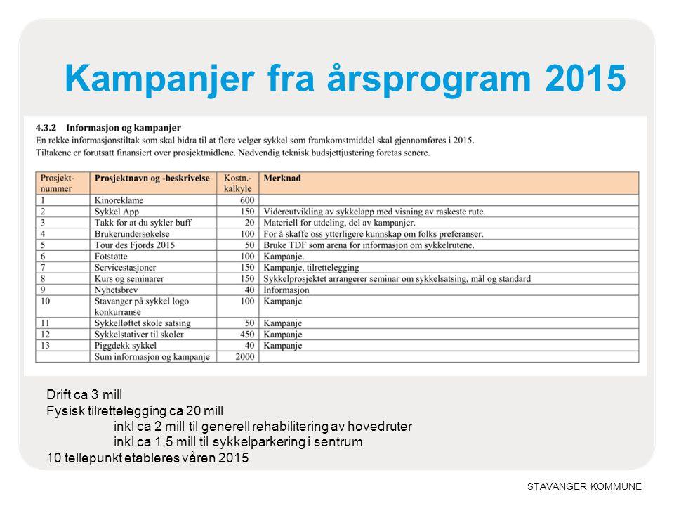 Kampanjer fra årsprogram 2015