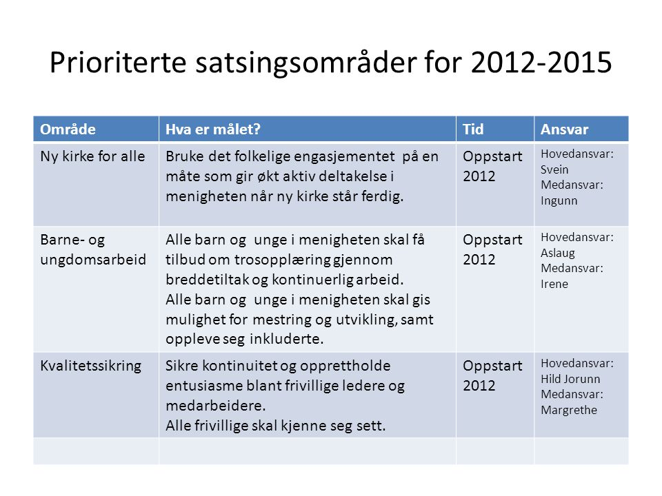 Prioriterte satsingsområder for 2012-2015