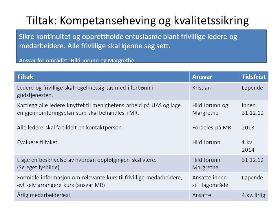 Tiltak: Kompetanseheving og kvalitetssikring