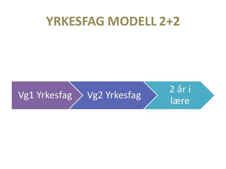 YRKESFAG MODELL 2+2 Vg1 Yrkesfag. Vg2 Yrkesfag. 2 år i lære. Dette er altså hovedmodellen, men her er det mange muligheter.